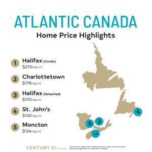 Price Per Square Foot Survey 2020_Atlantic Canada