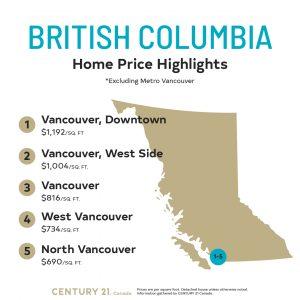 Price Per Square Foot Survey 2020_British Columbia