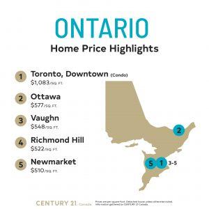 Price Per Square Foot Survey 2020_Ontario